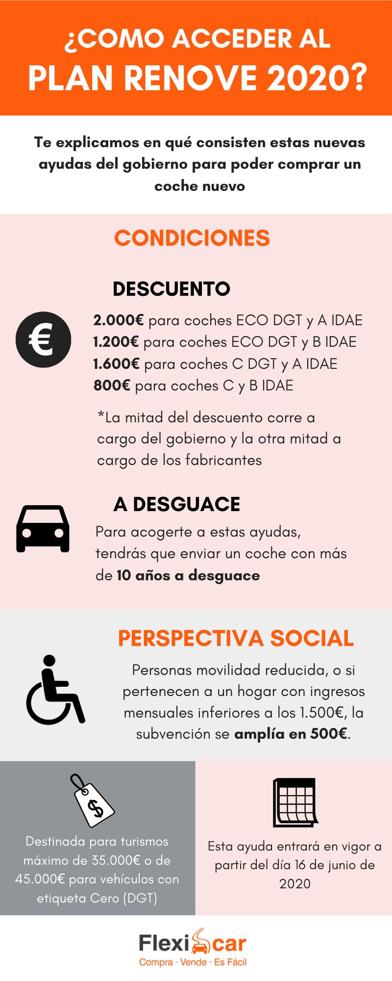 infografía que explica las condiciones del plan Renove 2020