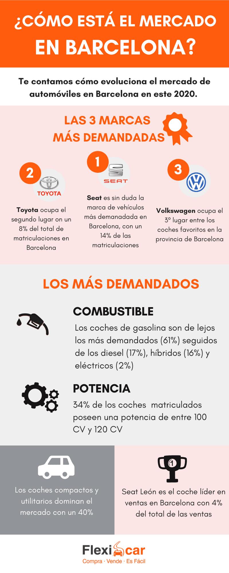 infografía que explica cuáles son los coches más vendidos en Barcelona